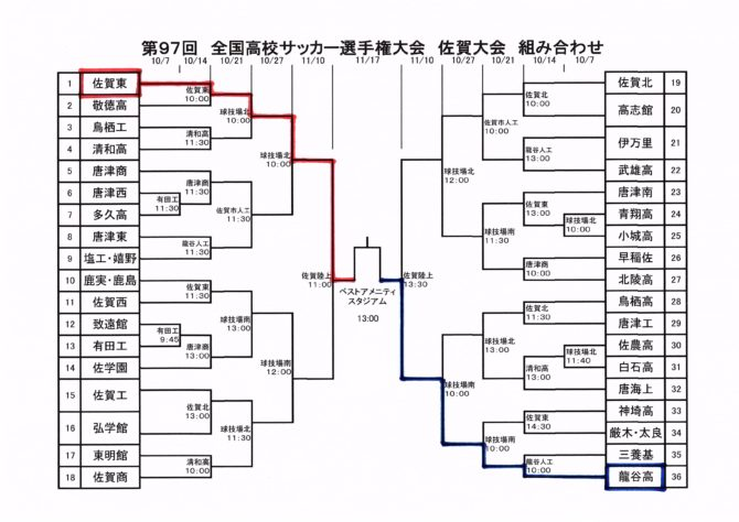第97回全国高校サッカー選手権佐賀大会・決勝!!